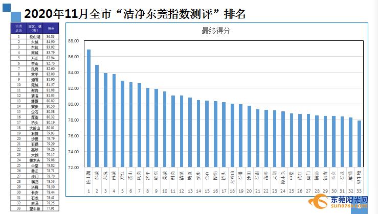 """黄江、樟木头、望牛墩、麻涌、石龙!10~11月份""""黑榜""""公布!插图10"""