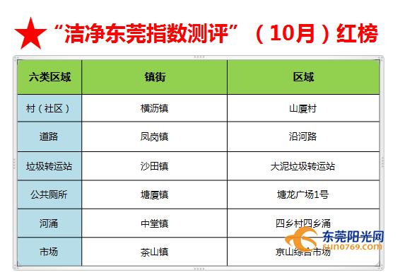 """黄江、樟木头、望牛墩、麻涌、石龙!10~11月份""""黑榜""""公布!插图12"""