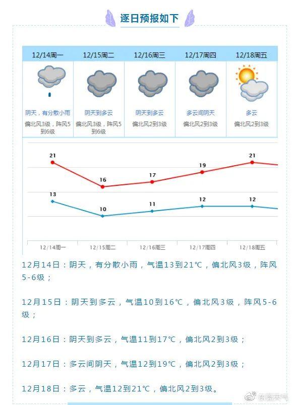 暴跌7℃!东莞发布寒冷预警,冷空气+阴雨杀进广东!东莞接下来天气是…插图16