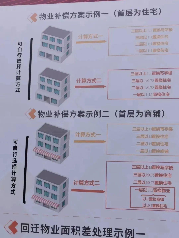 东莞市中心这条村,拆迁补偿方案出炉!将诞生一批千万富翁!插图8