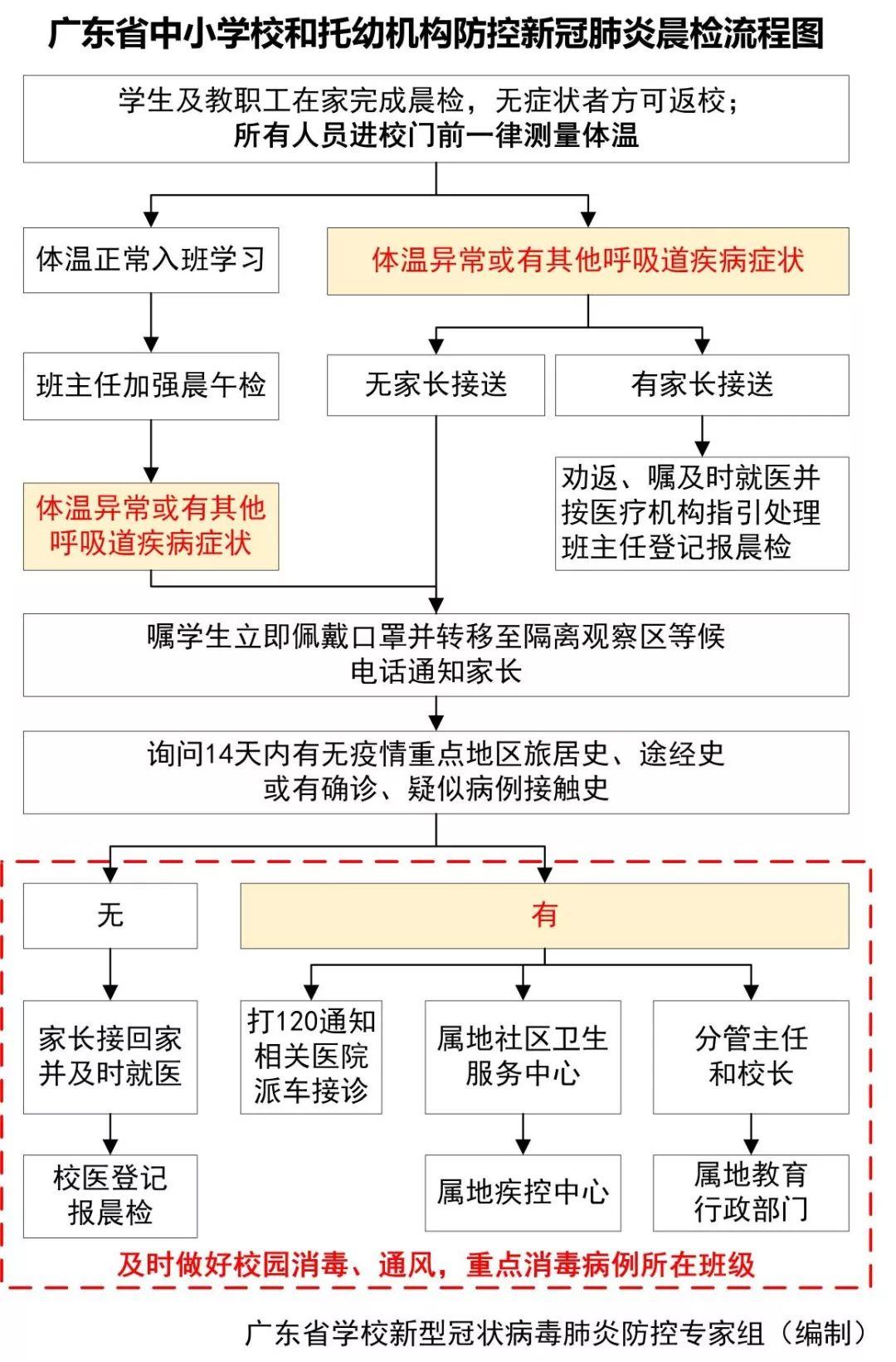 什么时候能安全开学?广东省教育厅发出最新通知插图4