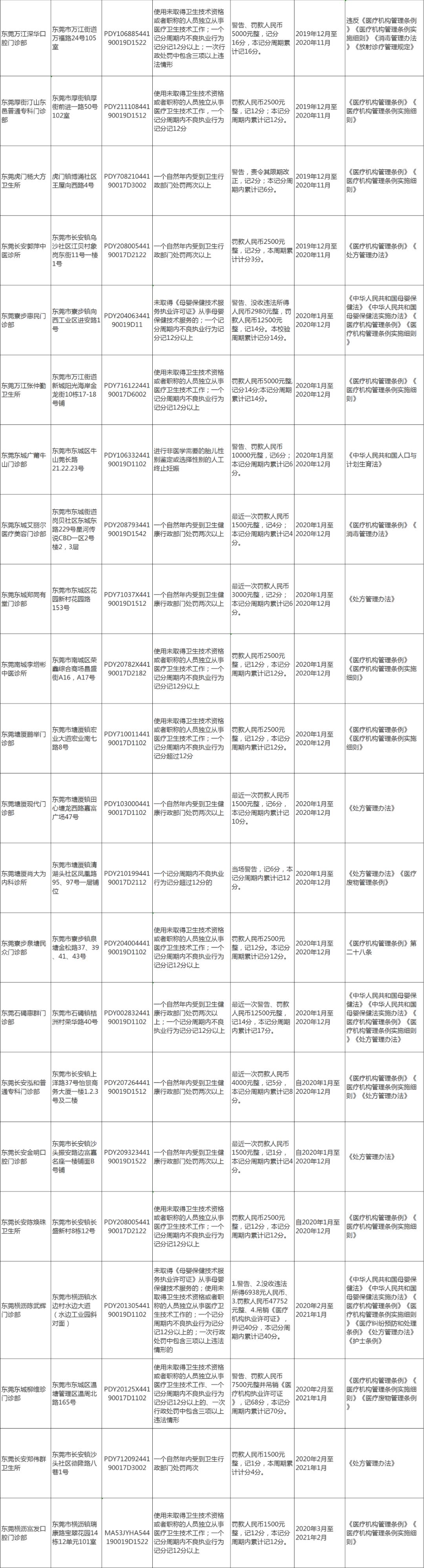 注意!东莞这64家医疗机构上了黑名单插图6