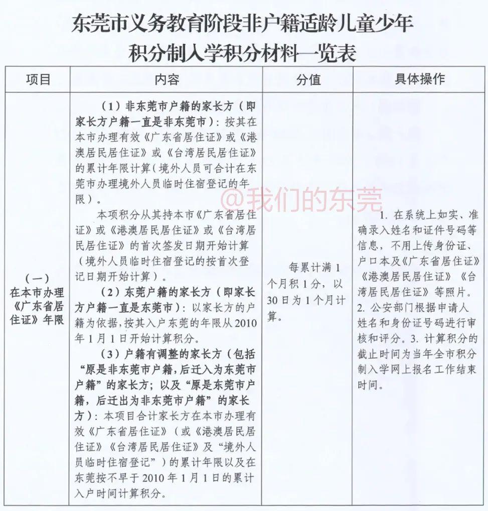 东莞入学新政!今天正式报名!很多家长填错!最新最全指引来了插图16
