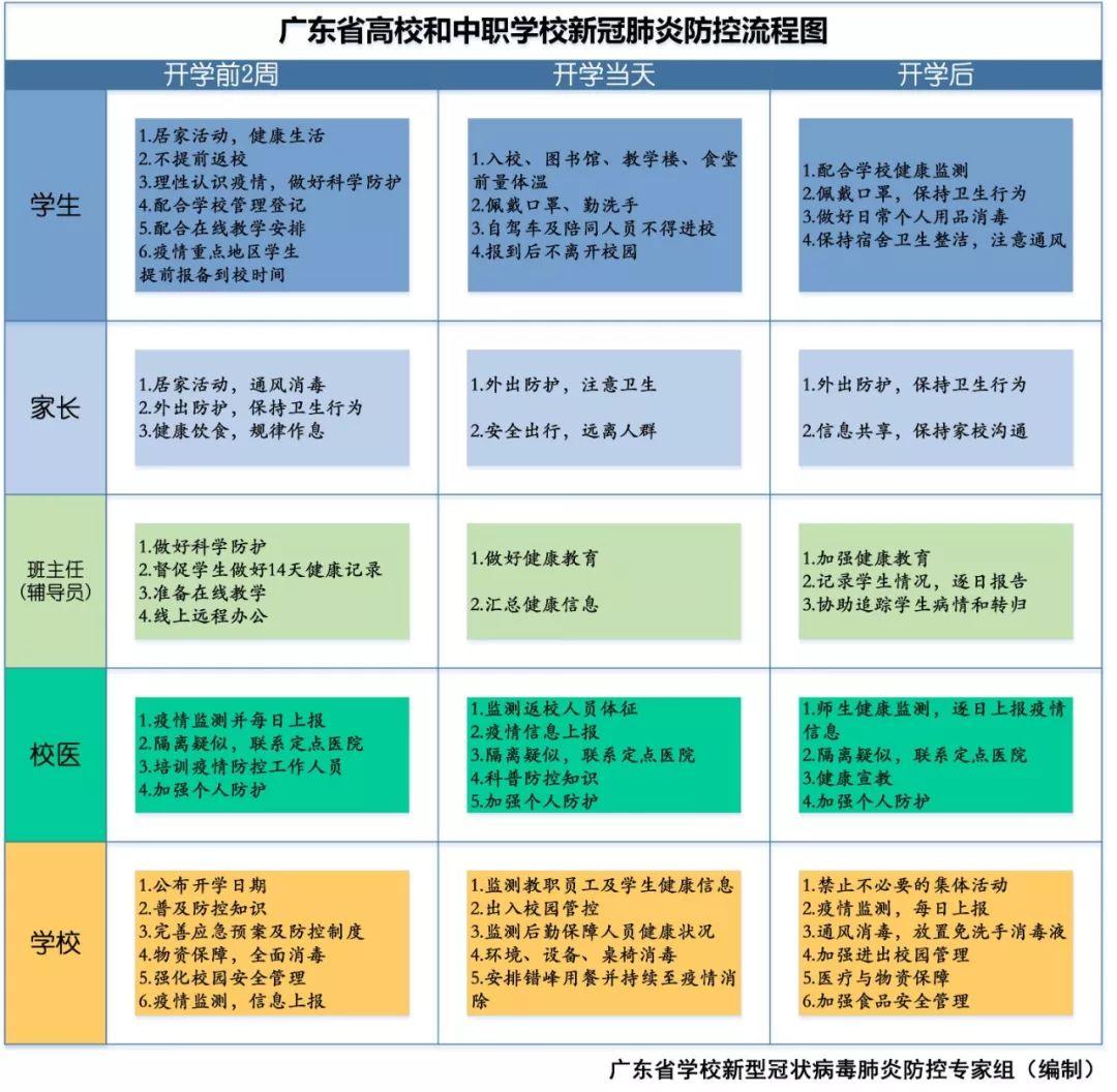 什么时候能安全开学?广东省教育厅发出最新通知插图