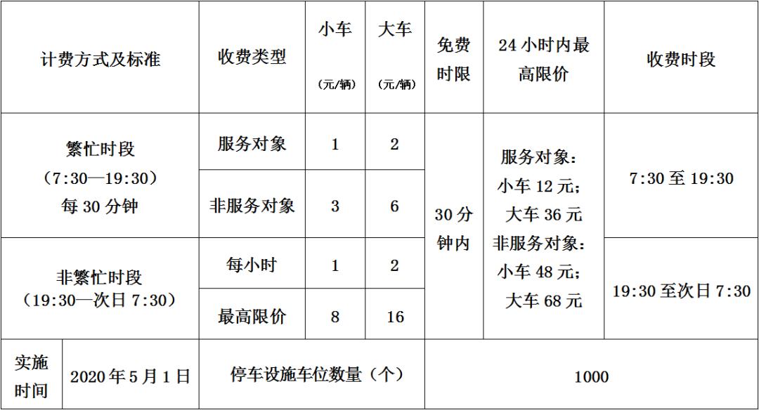交通新消息丨ETC明起有变,东莞增这些驾考考场,这里停车收费有变插图32