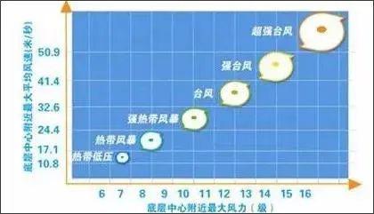 紧急!3号台风即将登陆!东莞正式上线大风大雨套餐!插图14