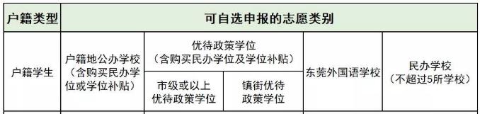 东莞入学新政!今天正式报名!很多家长填错!最新最全指引来了插图6