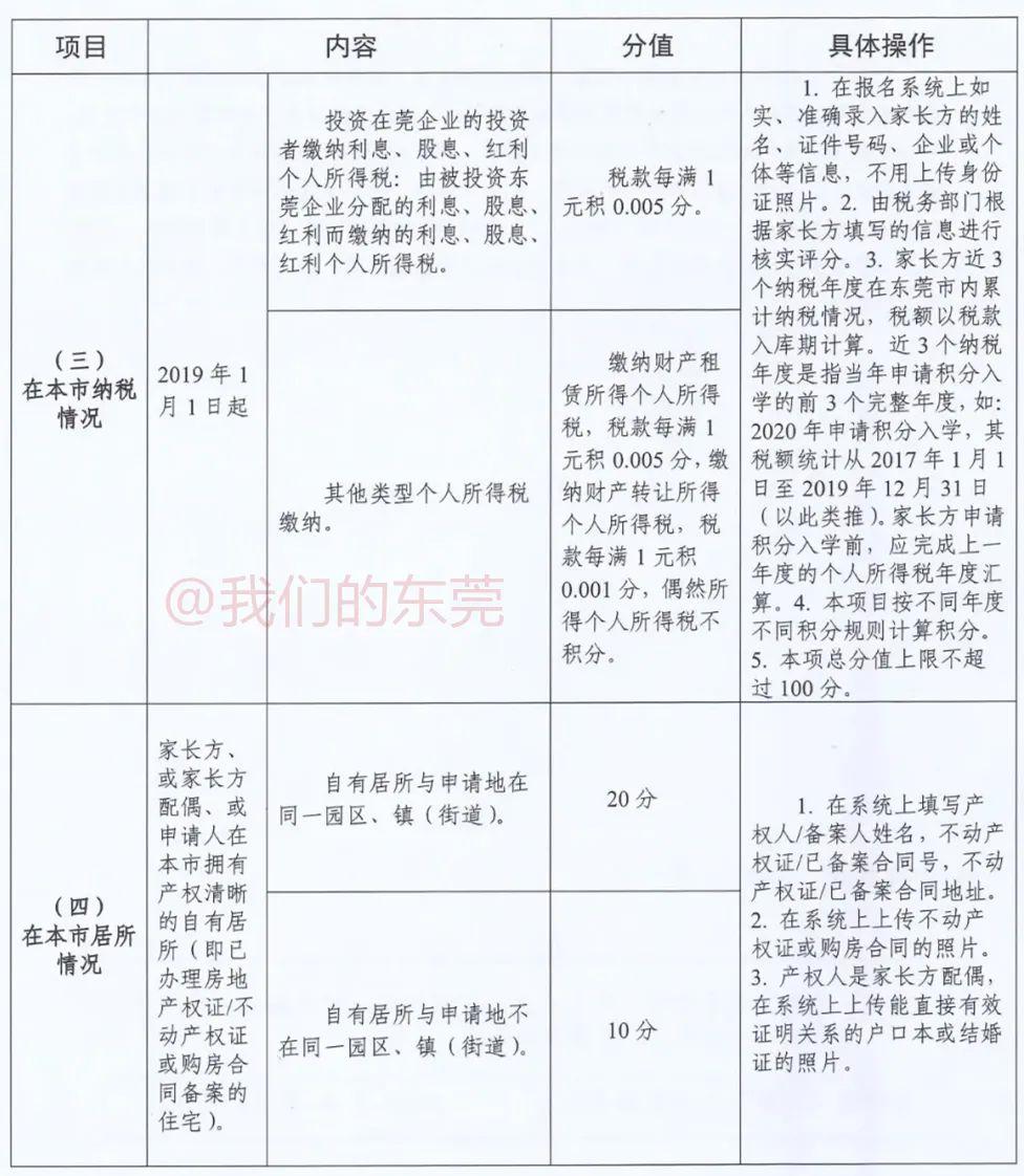 东莞入学新政!今天正式报名!很多家长填错!最新最全指引来了插图22