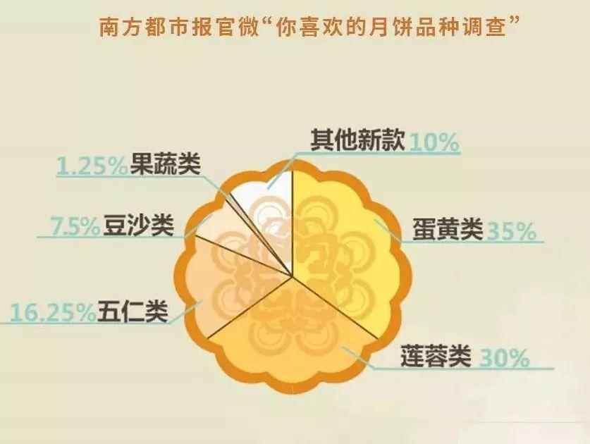 五仁滚出月饼界?广东人第一个表示不服!