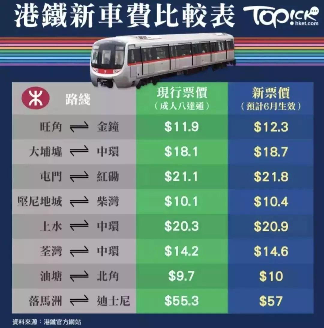 哭了!香港物价全方位暴涨!东莞人去扫货又要用多一笔钱…插图10