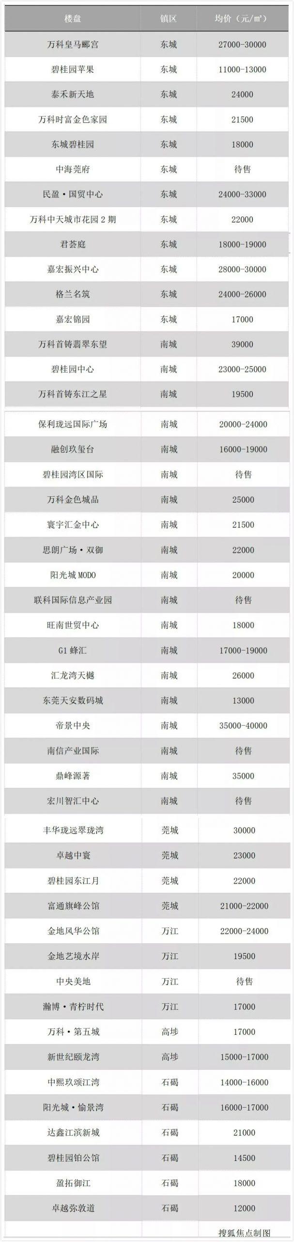 东莞32镇街最新房价!215个在售楼盘价格曝光!最便宜的…