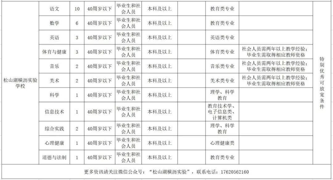 因华为爆红的松山湖,疯狂招247人!工资高到让人羡慕!插图22