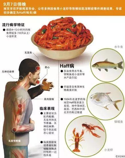 小龙虾的致命真相:全世界都不敢吃,中国人却还被蒙在鼓里!插图28