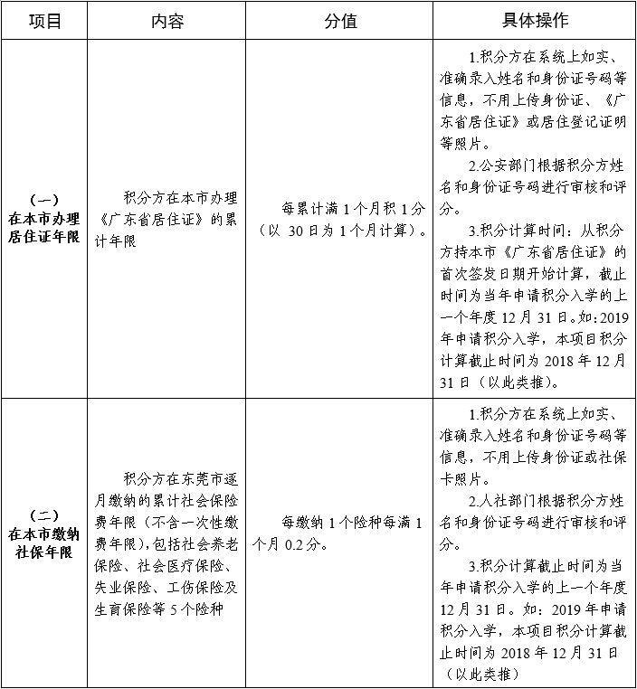非东莞户口读公校最新政策!早几年没办居住证的要哭了插图8