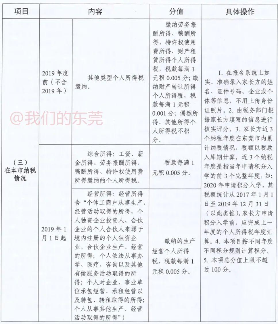 东莞入学新政!今天正式报名!很多家长填错!最新最全指引来了插图20