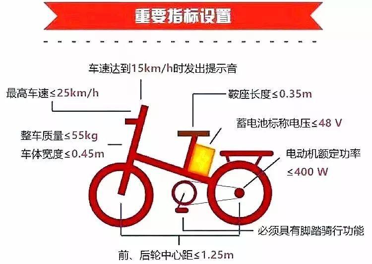 今天起,买电动自行车必须认准这个标志,否则不能上路!插图6