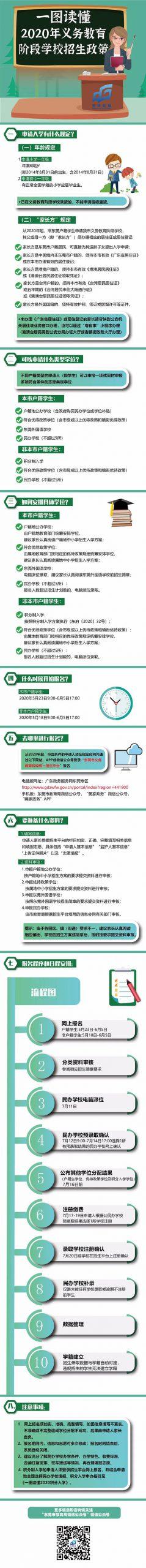 """020年东莞积分入学申请流程?转给有需要的家长!"""""""