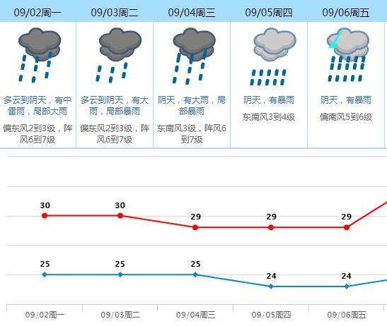 刚刚!东莞台风预警生效!狂风暴雨马上来,开学第一天停课吗?插图28