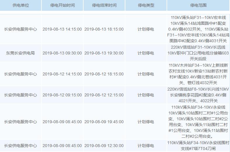 最高温超40℃!未来一周,东莞多个区域要停电!涉及大部分镇街!