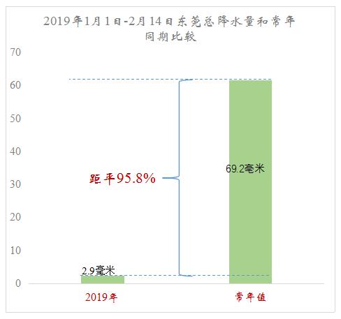 """东莞人的元宵节要""""泡汤""""了?未来一周天气…….插图10"""