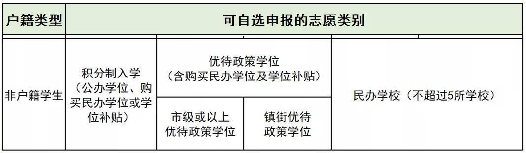 东莞入学新政!今天正式报名!很多家长填错!最新最全指引来了插图10