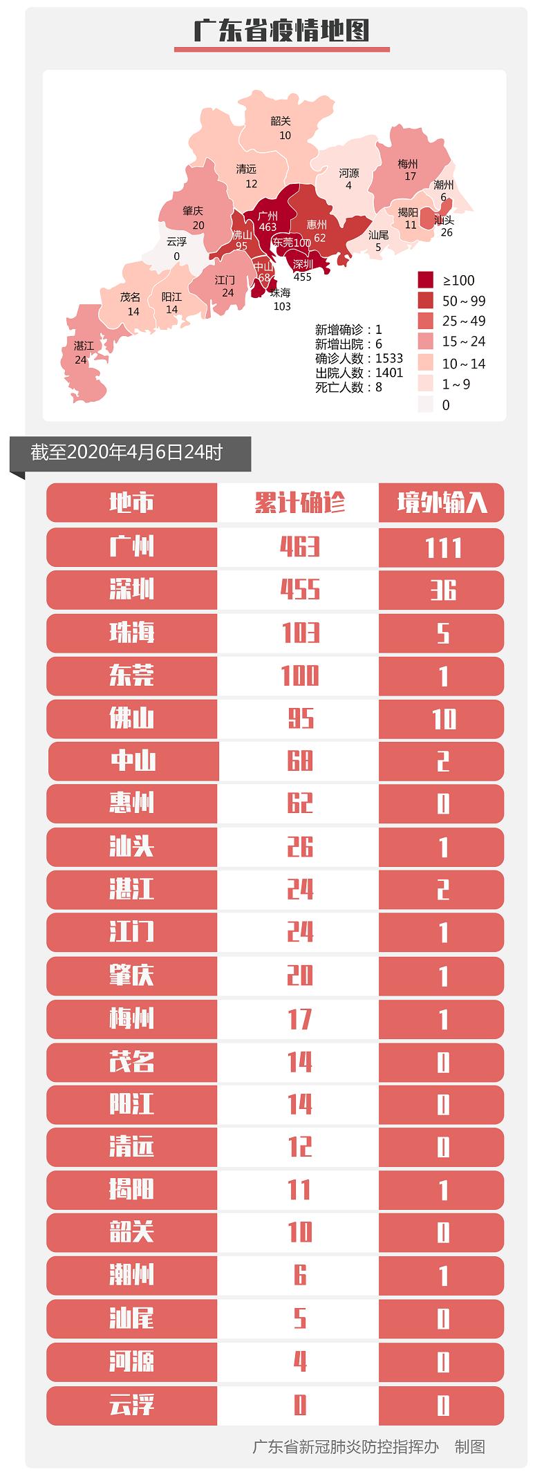 广东同一街道5人确诊,致197人隔离…插图2