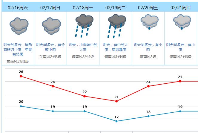 """东莞人的元宵节要""""泡汤""""了?未来一周天气…….插图22"""