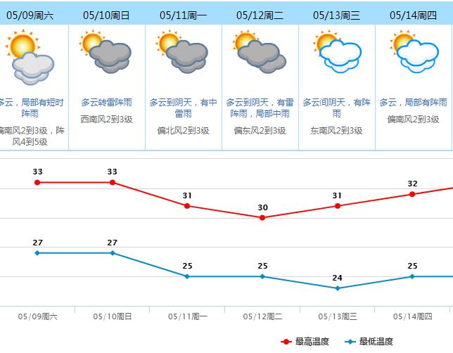 史上最热年?你期待的冷空气+下雨都安排上了!插图22