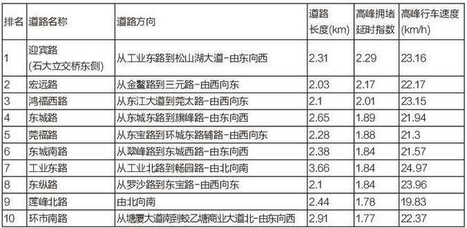 """东莞最新""""堵王""""出炉,虎门大桥竟无缘!插图14"""