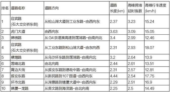 """东莞最新""""堵王""""出炉,虎门大桥竟无缘!插图16"""