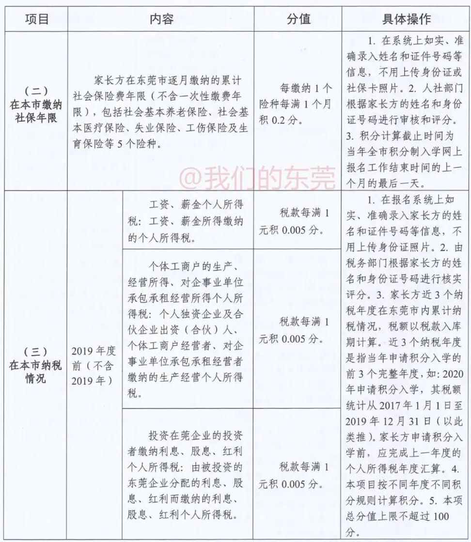 东莞入学新政!今天正式报名!很多家长填错!最新最全指引来了插图18