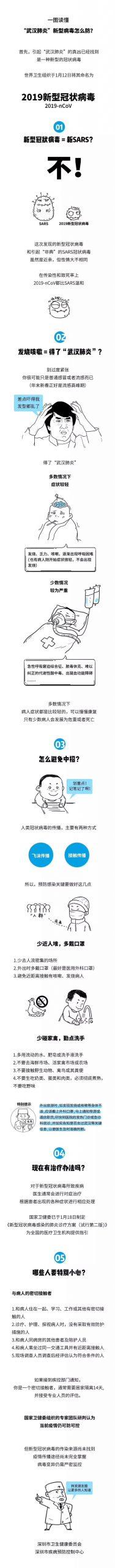 注意了!广东首例输入性新型冠状病毒肺炎!机场、车站启动体温监测!插图14