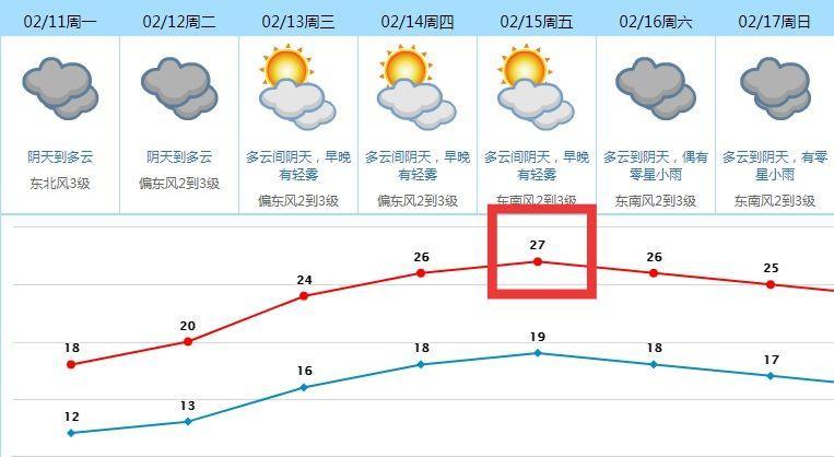 可怕! 冷空气已抵达! 这周东莞天气又要大反转, 赶紧看!